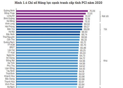 Bình Phước cải thiện 11 bậc thứ hạng chỉ số PCI năm 2020